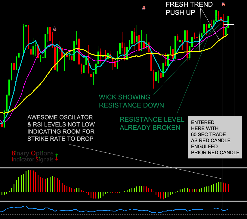 Binary options signals indicator for 4