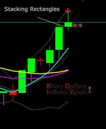 Channel buy sell binary options indicator