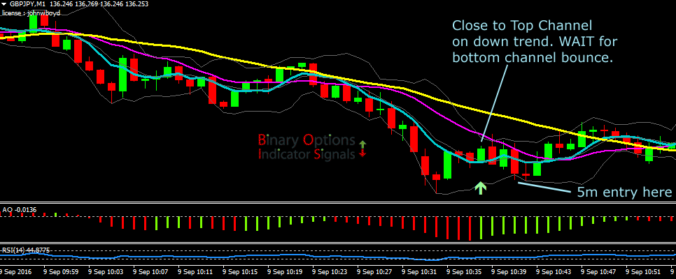 Trading Binary Options using the Bollinger Band Strategy