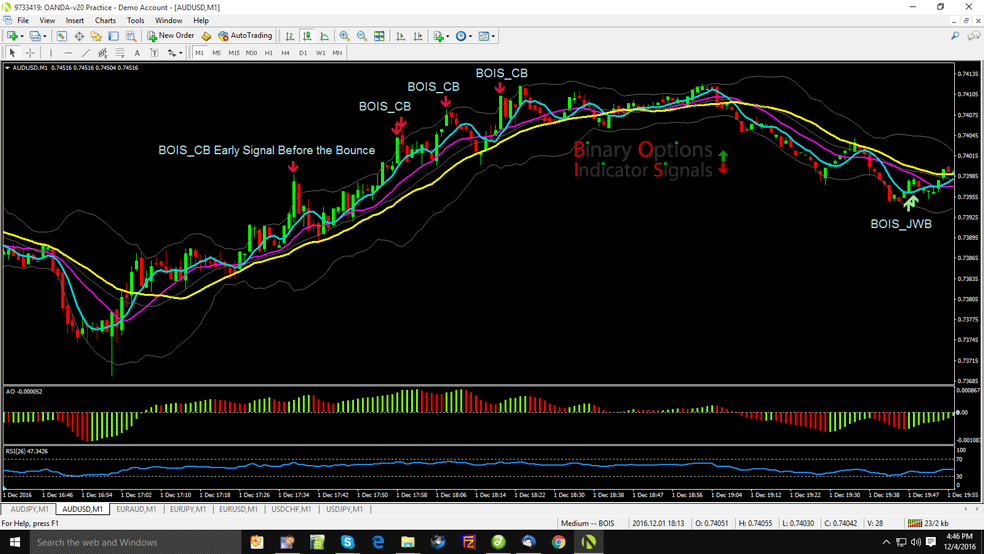 Free binary options indicators mt4