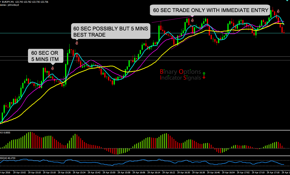 Binary options indicators mt5