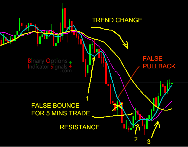 Friday trading system binary options